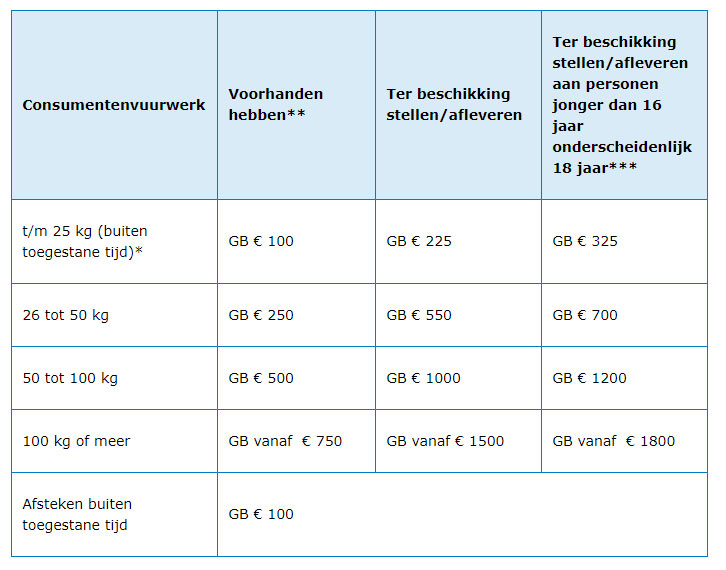 Lijst I Verboden handelingen met consumentenvuurwerk
