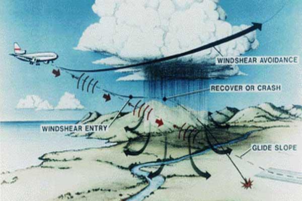 Wat zijn de zwaarste windstormen in Nederland