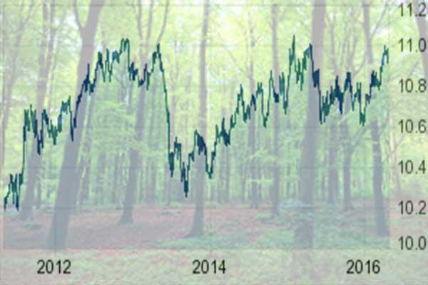 Grote beleggers geven niets om klimaatverandering
