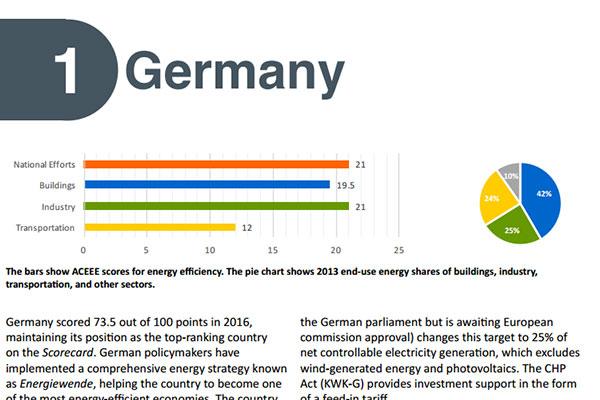 Meest energie-efficiëntste land: Duitsland