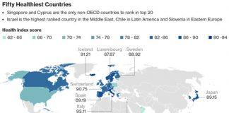Gezondste land ter wereld 2017 is Italië
