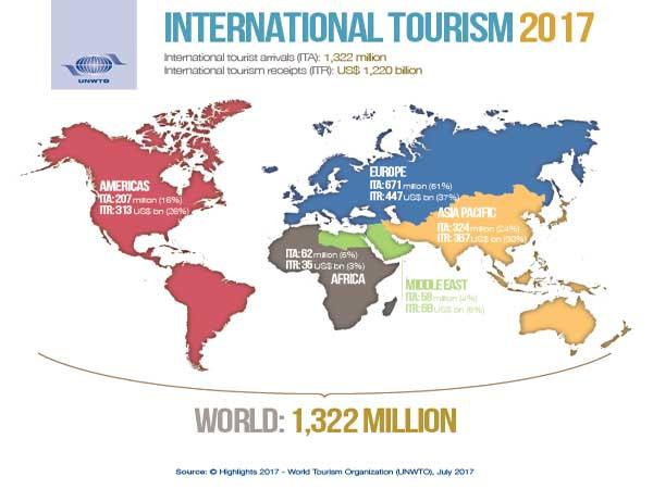 Land met meeste toeristen in Europa is Frankrijk