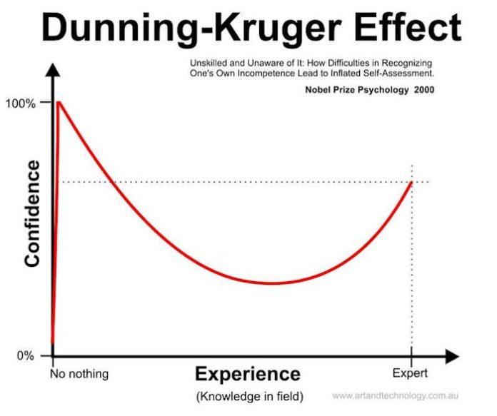 Dunnig-Kruger Effect