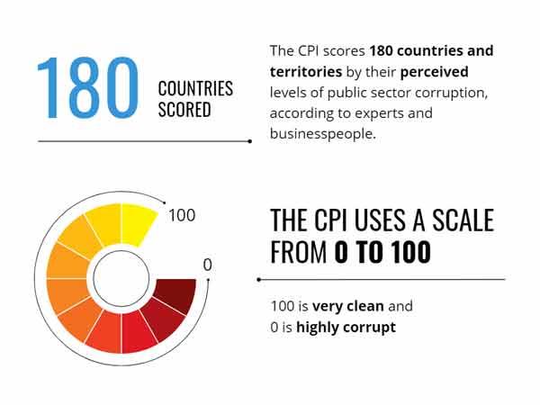 Landen corruptie index 2020 – Nederland 8e v/d 180