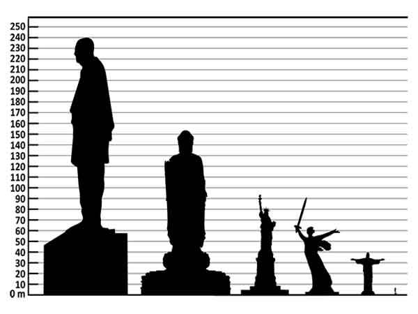 Hoogste Standbeelden Ter Wereld