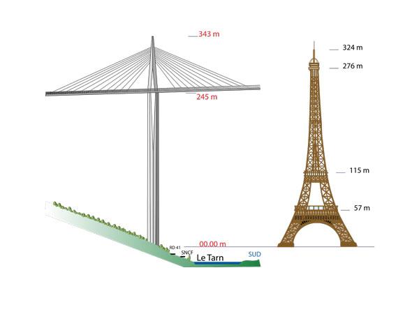 10 hoogste bruggen in Europa – een overzicht