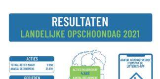 Meest gevonden zwerfafval 2021 in Nederland