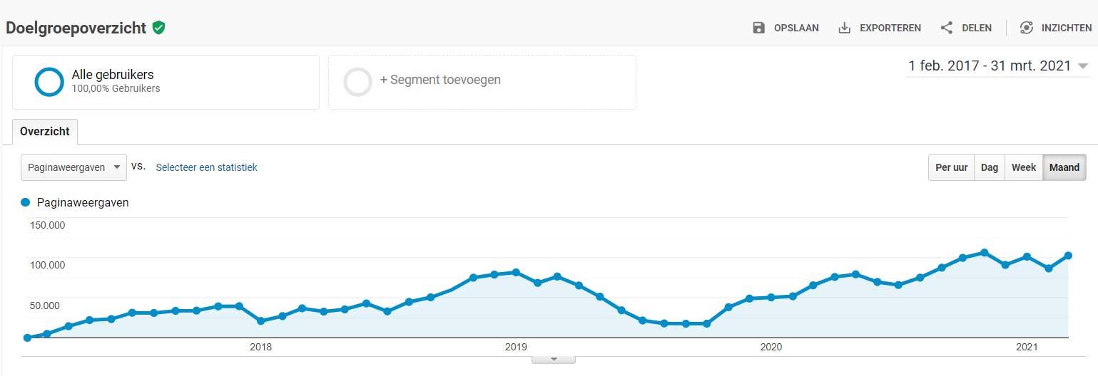 Bezochte pagina's Dutch Multimedia per maand